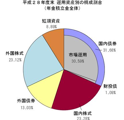 H28年度資産構成