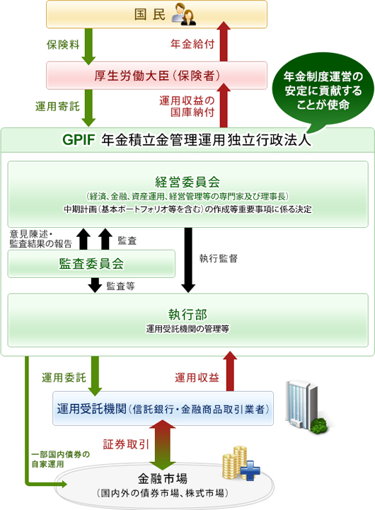 GPIF仕組み